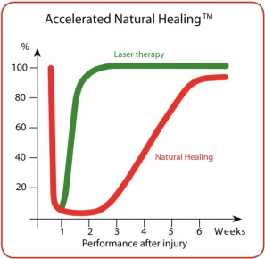 accelerated_natural_healing_300